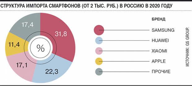 Huawei, Xiaomi, Oppo, Vivo, Realme в опасности в России. Китайским брендам грозит снижение поставок вдвое