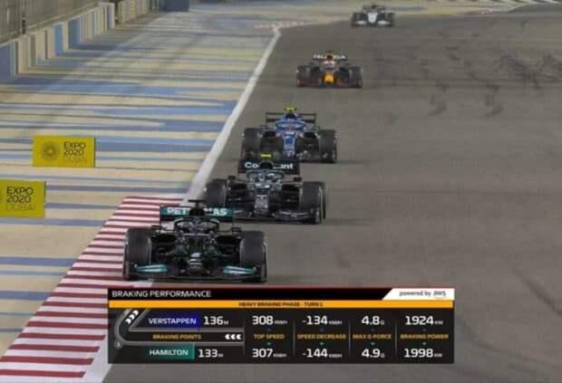 В графике ТВ-трансляций Формулы 1 появится шесть новых элементов