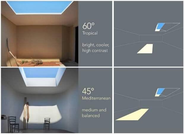 Источник искусственного освещения, который выглядит как окно с голубым небом и южным солнцем