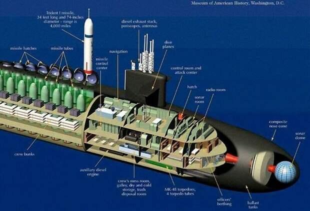 Конструкция U.S. Navy's NR-1 - атомная американская субмарина армия, подводные лодки, флот