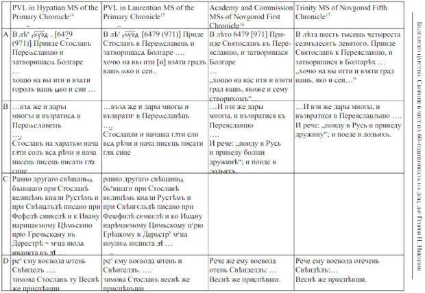 The textual discrepancies amongstthe mediaeval Russian chronicles about the Balkan campaign
