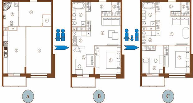 Три важных зоны в квартире