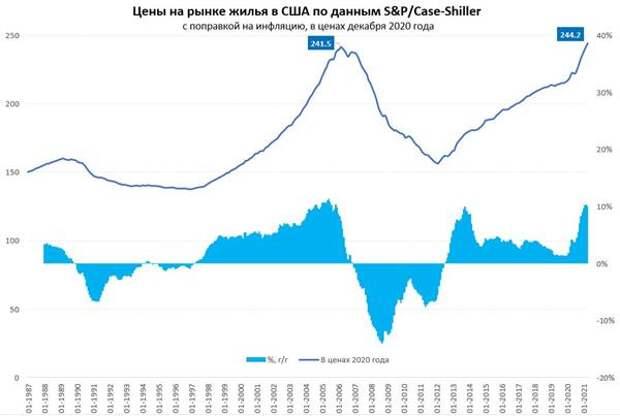 Продолжение роста общенационального индекса США сильно напряжет ФРС