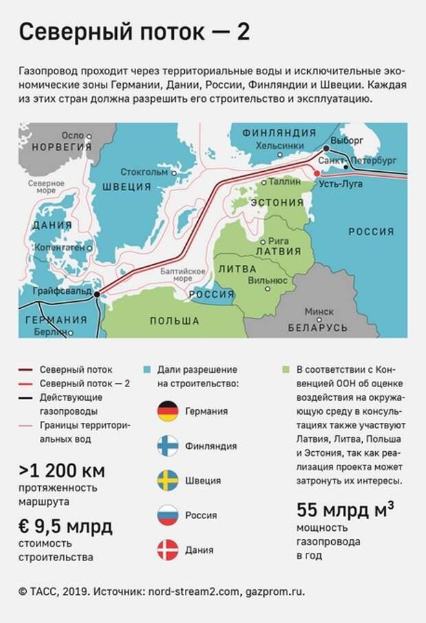 """Shell: cанкционные меры против """"Северного потока - 2"""" не влияют на бизнес инвесторов"""