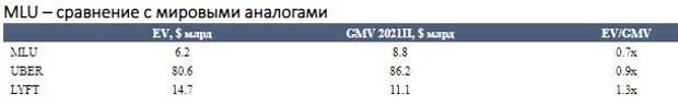 """Консолидация бизнеса в сегментах фудтех, доставки и беспилотного транспорта позитивна для """"Яндекса"""""""