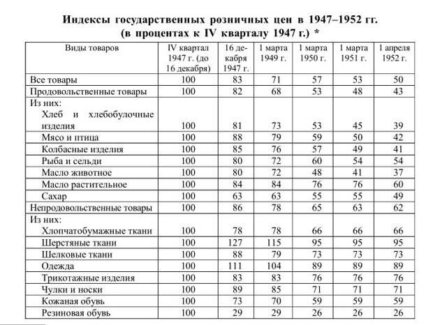 Почему СССР так быстро восстановился после войны: никаких чудес, кроме Сталина...