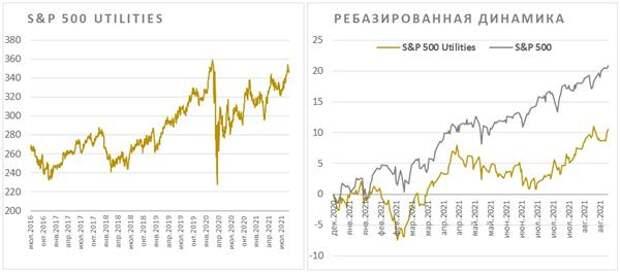 S&P 500 Utilities и ребазированная динамика