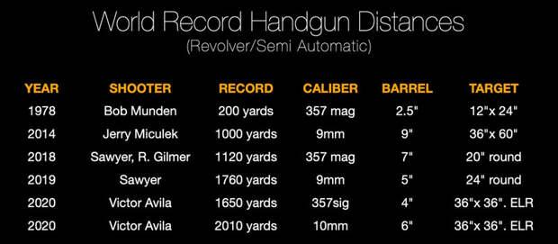Виктор Авила установил мировой рекорд дальности стрельбы изавтоматического пистолета — 1837 метров