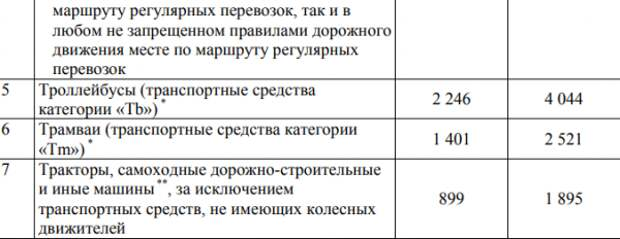Что почём: новые тарифы на ОСАГО