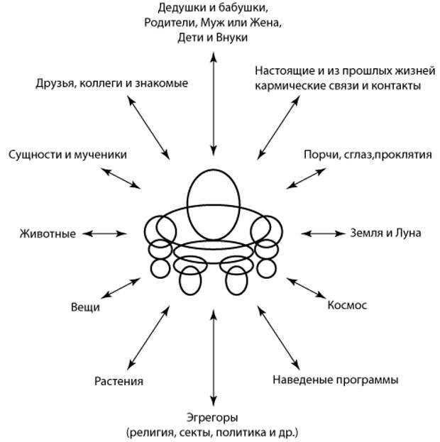 Рис. 1. Основные привязки человека