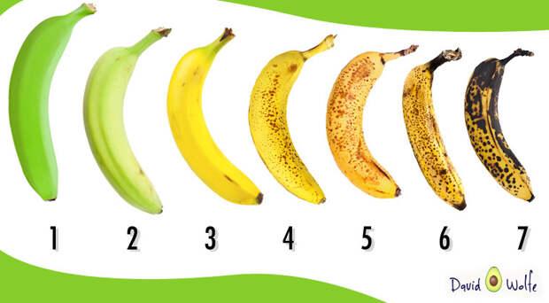 Какой из этих бананов купили бы вы? А вот какой надо брать на самом деле!