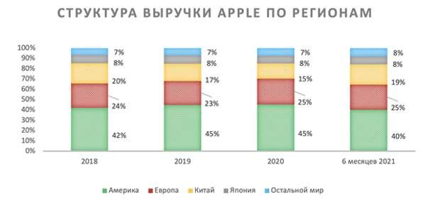 Apple найдет драйверы для дальнейшего роста