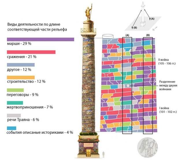 Диаграмма даёт хорошее представление о соотношении основных жанровых сцен рельефа Колонны - Колонна Траяна   Warspot.ru