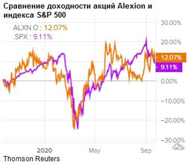Сравнение доходности акций Alexion и индекса S&P 500