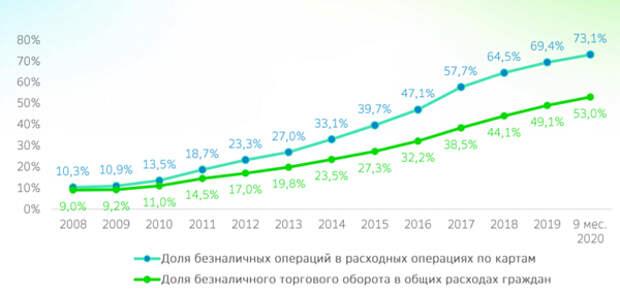 Доля безналичного оборота в России побила исторический максимум