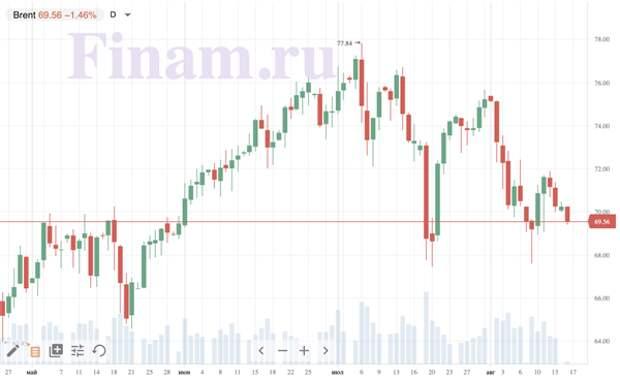 Рынок откроется снижением индексов