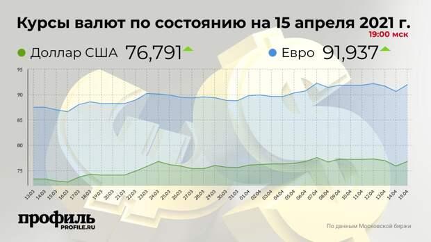 Доллар подорожал до 76,79 рубля