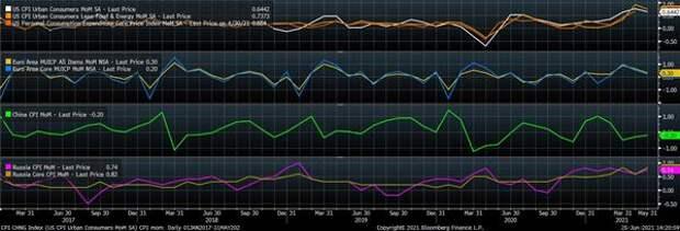 Потребительская инфляция, % (м/м)