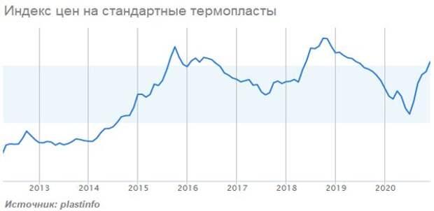 Индекс цен на стандартные термопласты