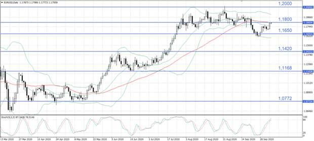 Вернувшийся на финансовые рынки оптимизм поддержал евро