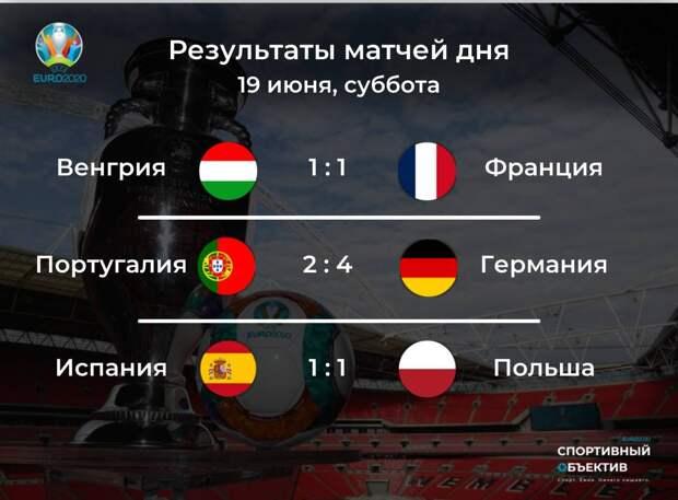 Гозенс потушил Португалию, Депай в «Барсе», ничьи Франции и Испании, «Милуоки» вышвырнул звездный «Бруклин», Рублев в финале и другие новости спорта
