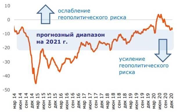 Отклонение индекса рубля от индекса валют ЕМ (в %)