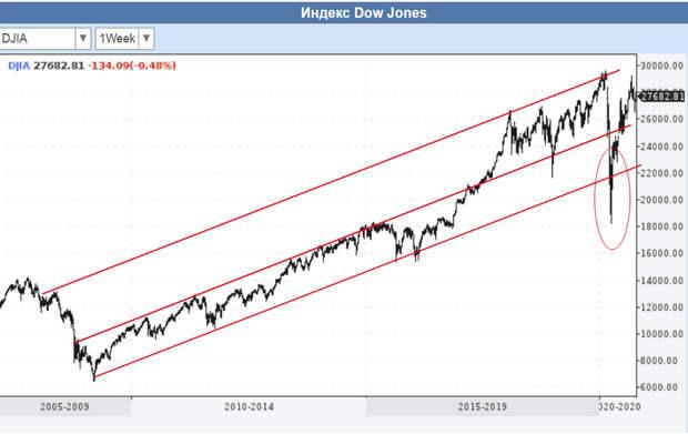 DJIA-Long-2020