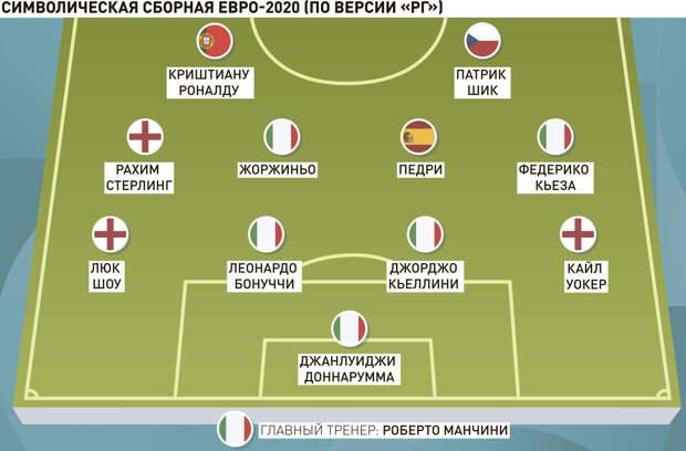 Игра голкипера итальянцев Доннаруммы принесла сборной победу на Евро