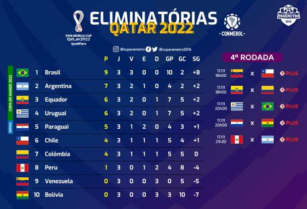 Катар - 2022: Южноамериканский отбор. Третий тур.