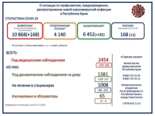 В Крыму 2 пациента с коронавирусом умерли за сутки