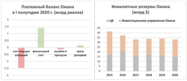 Суверенная долларовая еврооблигация Омана с погашением в 2048 году: есть доходность, но есть и риск