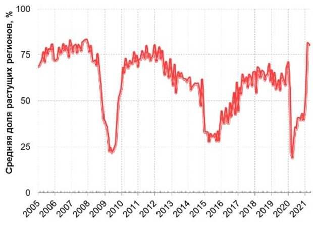 Сводный индекс региональной экономической активности (РЭА) (январь 2005 - май 2021 гг.)