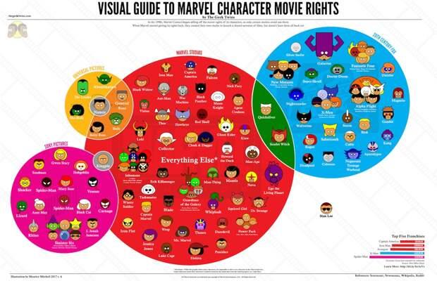Вселенная бесконечна: Все супергеройские фильмы Disney от худшего к лучшему