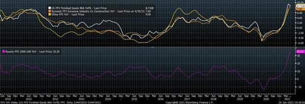 Индексы цен производителей, % (г/г)