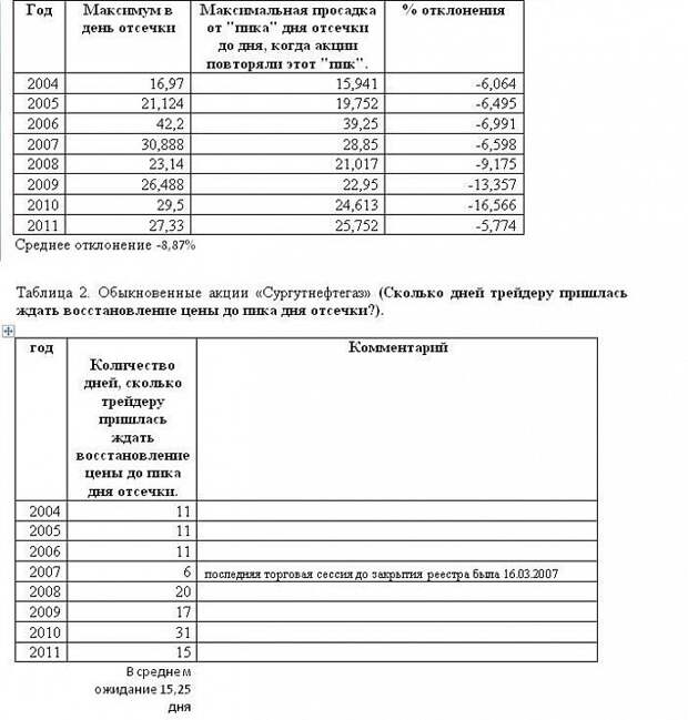 Обыкновенные акции «Сургутнефтегаз»: стратегии под отсечку.