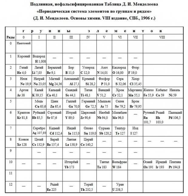Д.Менделеев об эфире