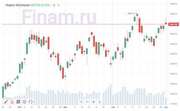 Коронавирус и финансовые рынки 1 апреля: Изменит ли Парад Победы антипрививочный настрой?