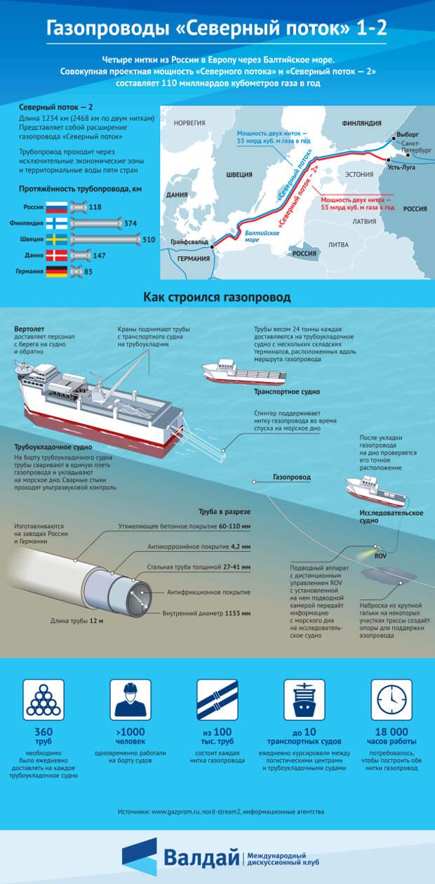 Газопроводы «Северный поток» и «Северный поток – 2»
