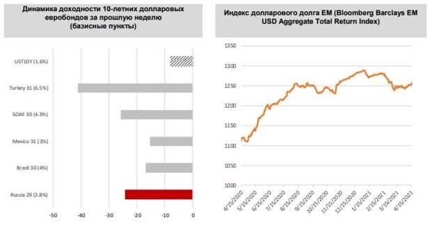 ФИНАМ: Еженедельный обзор: Рынки долларового долга ЕМ вздохнули полной грудью