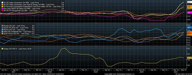 Индексы потребительских цен, % (г/г)