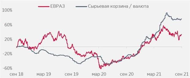 Акции Евраза отстают от цен на сталь/сырье