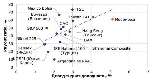 Связь дивиденной доходности и Payout ratio на мировых рынках