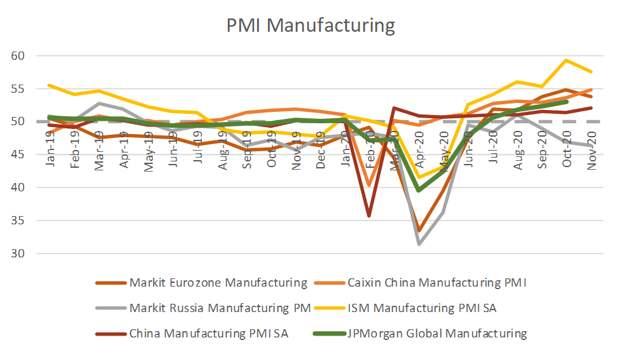 Производственная активность в ноябре. Глобальный рост продолжается, но разнонаправленность по регионам усилилась