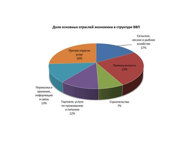 Узбекистан (1991-2020): из «великой аграрной» в среднеазиатские «тигры»