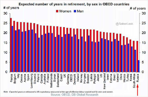 Пенсионная реформа РФ в цифрах: цифры убийственные