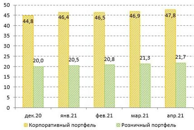 Кредитование в РФ, трлн руб.