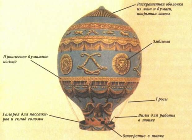 Воздушный шар братьев Монгольфье. | Фото: alternathistory.com.