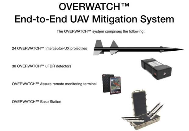 Система OVERWATCH Interceptor-UX. armyrecognition.com - Interceptor-UX: ракета без «последствий» | Warspot.ru
