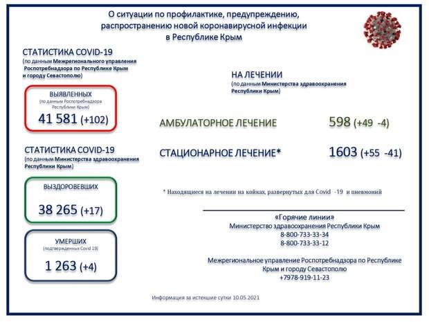 Коронавирус в Крыму и Севастополе: Последние новости, статистика на 11 мая 2021 года