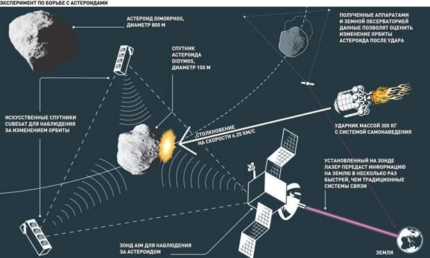 В NASA смоделировали падение крупного астероида на Землю
